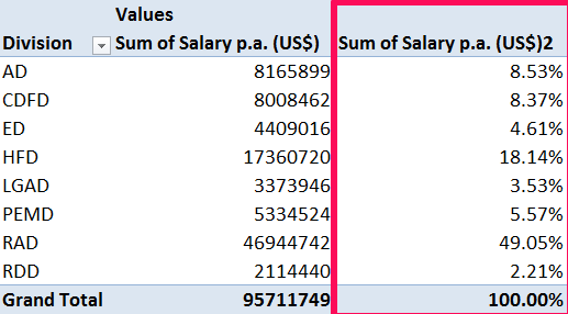 Multiple Pivot Table - Value field Settings Grand Total solutions