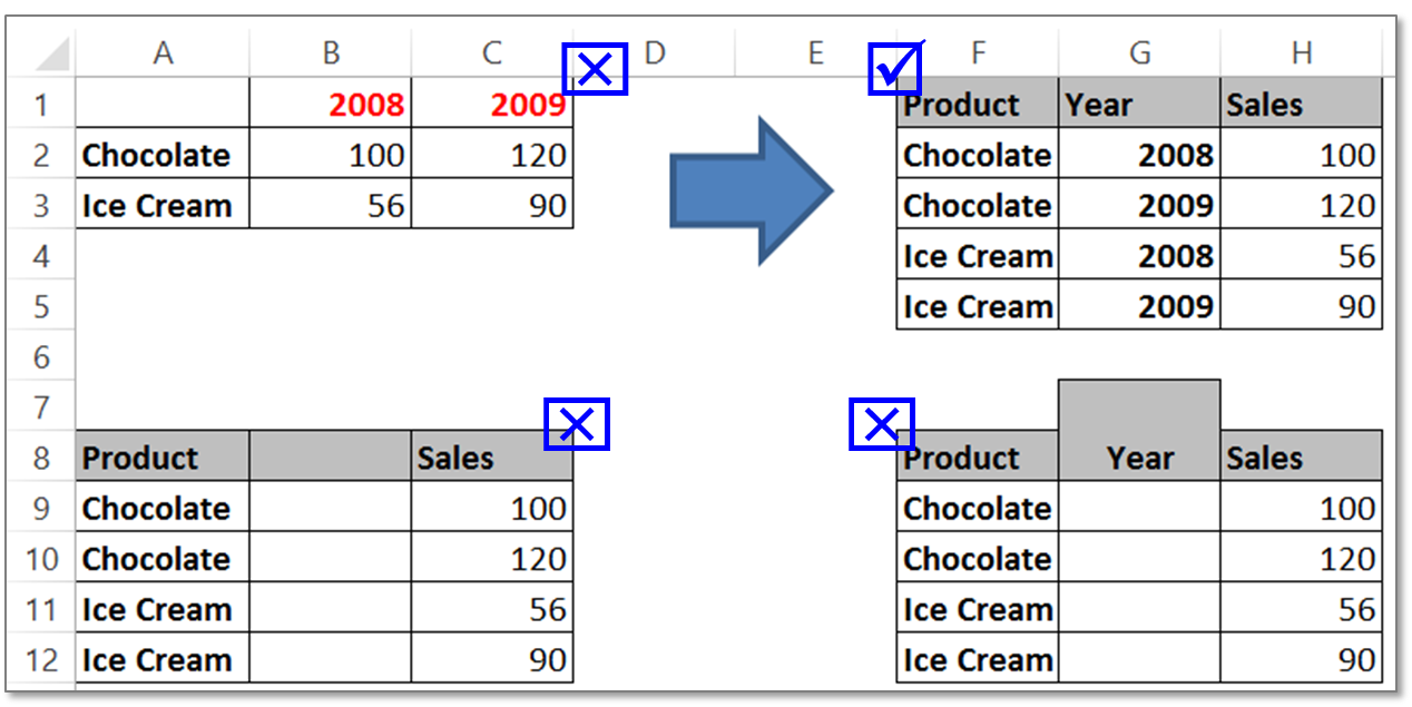 Pivot Table format - Pivot Table in Excel